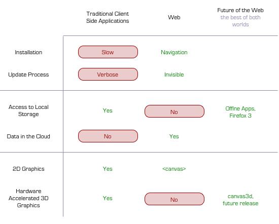 Сравнительная таблица (Будущее VS Настоящее)